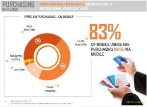 Chinese buy more mobilesource: Millward Brown